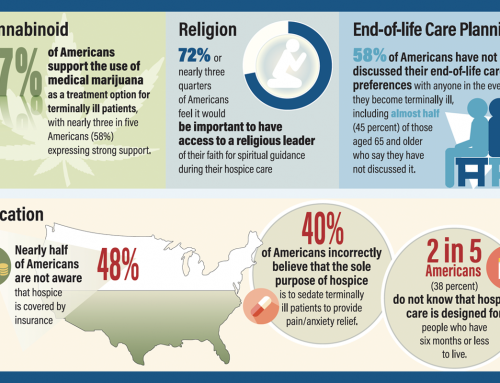 MorseLife Hospice and Palliative Care Survey Findings Reveal Attitudes About Medical Marijuana, Religion and End-of-Life Care